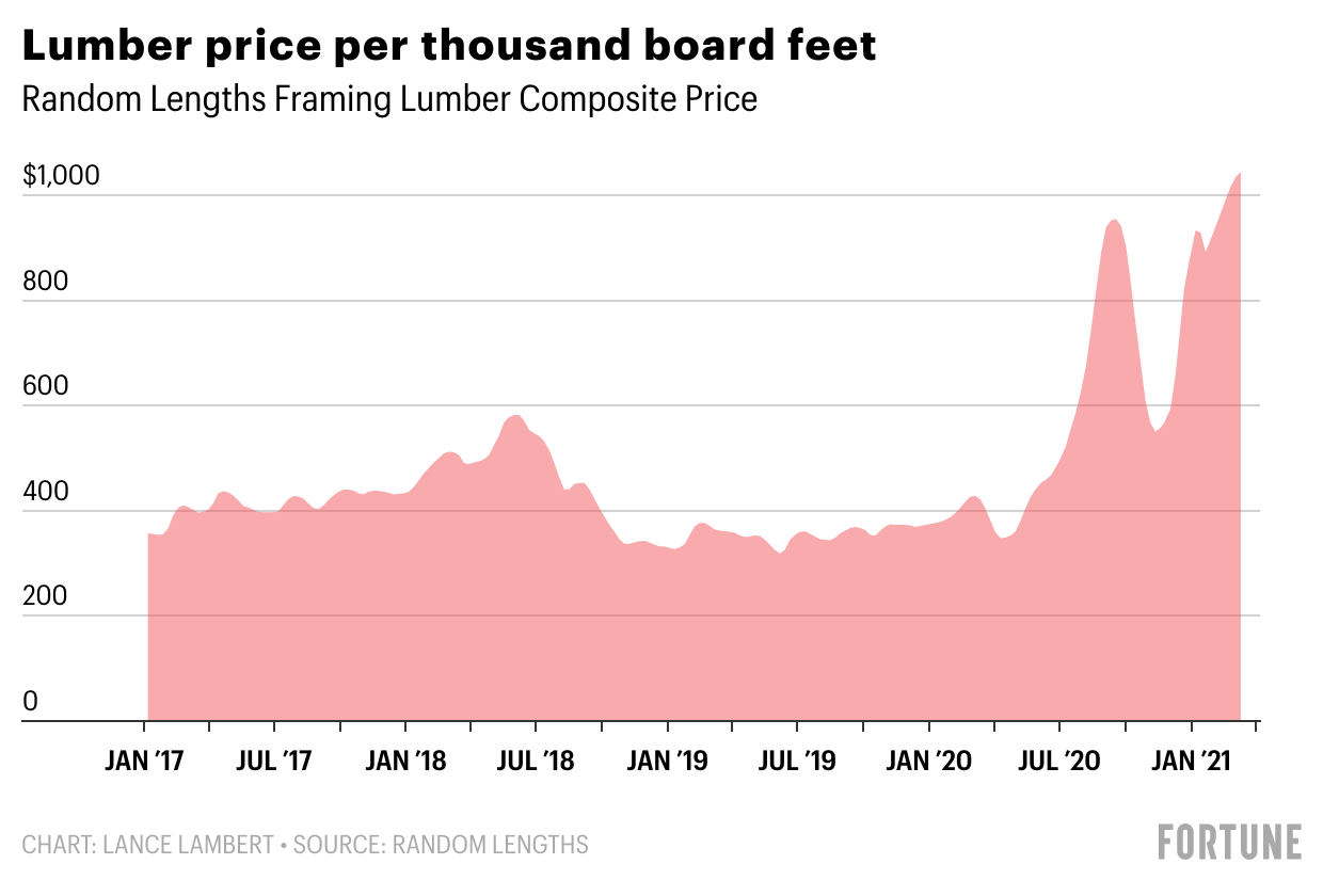 0bmwB-lumber-price-per-thousand-board-feet-1-1.png