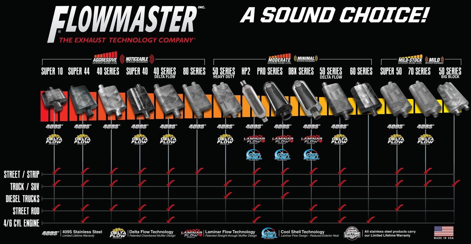 new_flowmaster_muffler_compare_chart.jpg